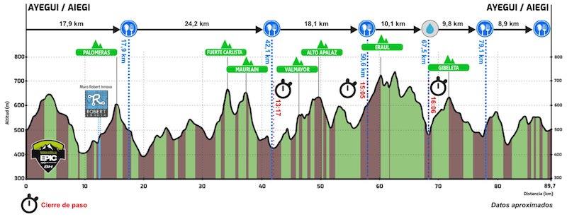 Perfil Bike Marathon Tierra Estella Epic 2019 Sportvicious
